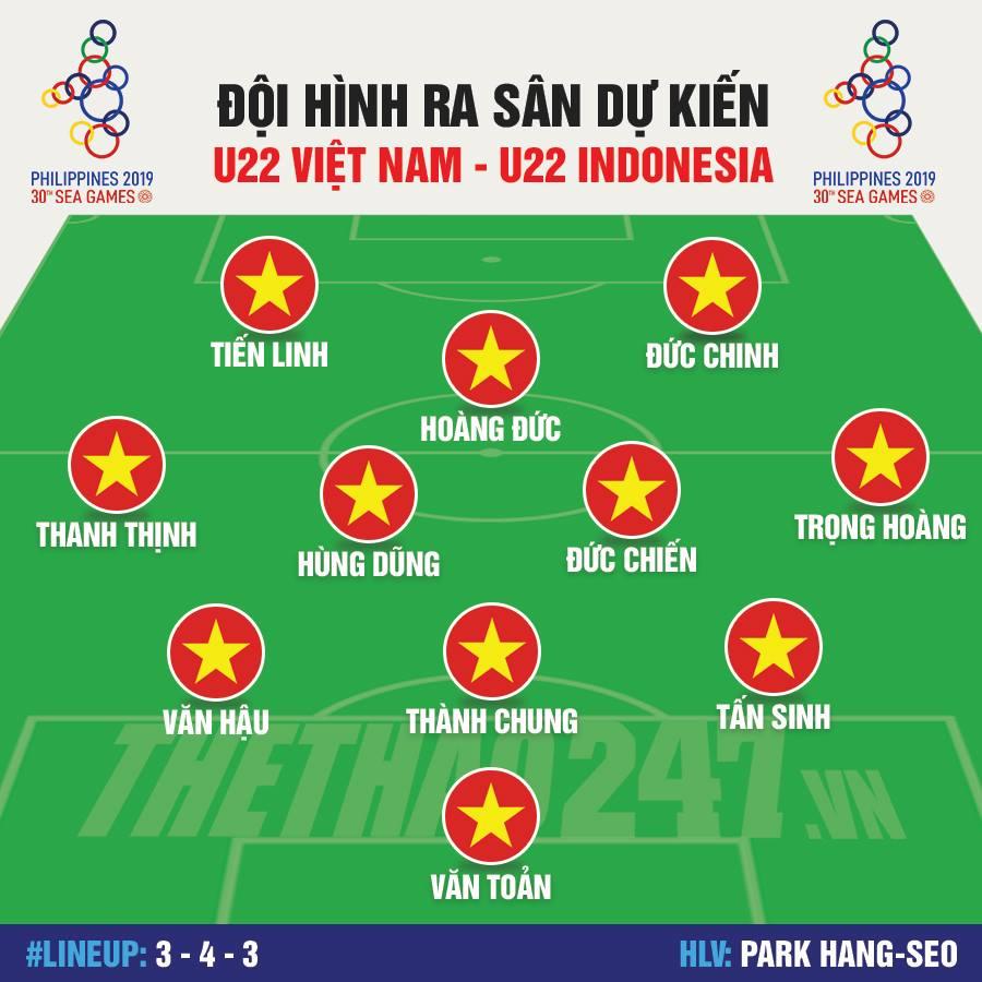 doi-hinh-du-kien-u22-choi-chung-ket