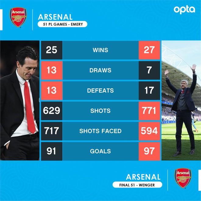 Sau 51 trận ở Premier League, HLV Unai Emery (trái) có 25 chiến thắng, hòa 13 và thua 13.