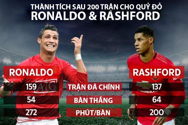 info-ronaldo-vs-rashford