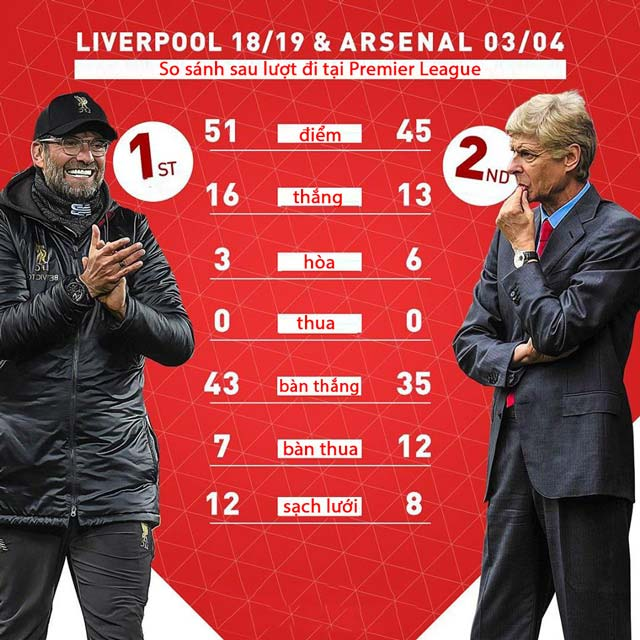 mot-so-thong-ke-so-sanh-liverpool-va-arsenal